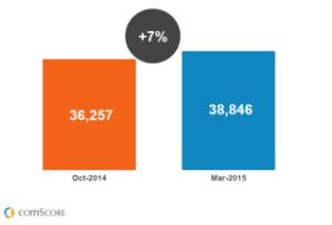 grafico crescimento mobile